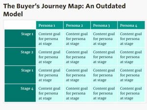 buyer's-journey